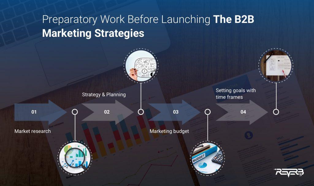 b2b marketing strategy preparation
