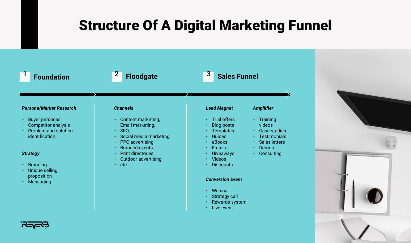 structure of digital marketing funnel