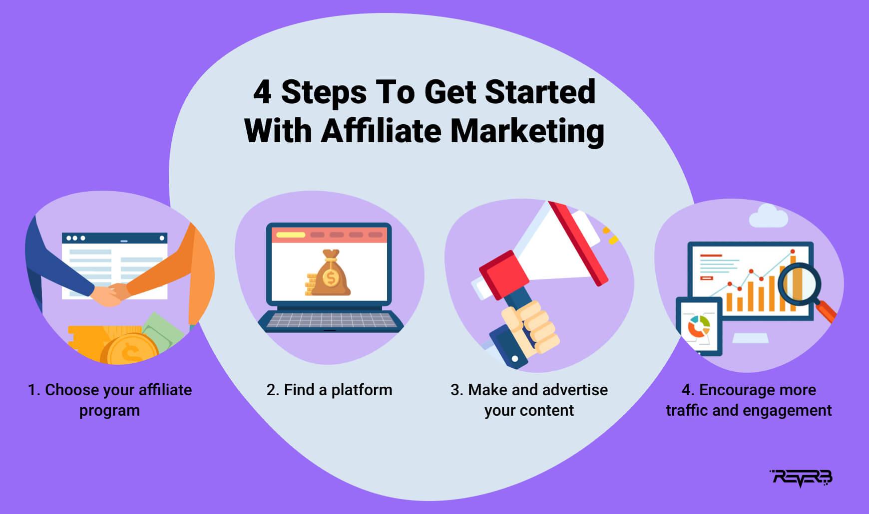 Affiliate Marketing Top News